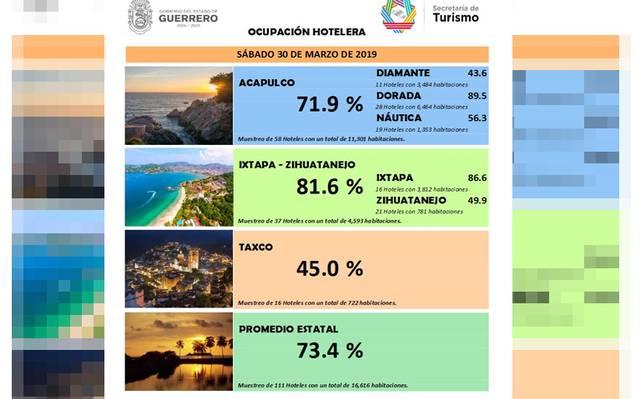 e6029794d Zona Dorada de Acapulco logra el 89.5 por ciento de ocupación ...